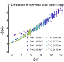 Left: Momentum dependence of the transversal quasiparticle peak position at