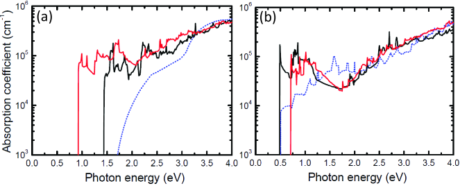 Calculated optical absorption coefficients of multilayer silicene with the compare of GaAs. (a) Optical absorption coefficients of P-1-