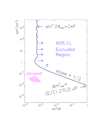 """Generic example of a neutrino oscillation plot. The region to the right of the solid line is excluded at 90% CL. The shaded blob represents an """"allowed"""" region."""