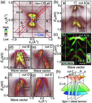 (Color online) (a) ARPES-intensity mapping at