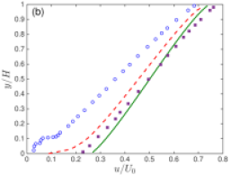 Comparisons in the average streamwise velocity profile of the Couette flow in microchannels between the DVM and MRT-LBM