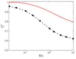 The ratio between the mass flow rates in the rough and smooth channels when