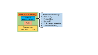 Proof PUF-Enabled Authentication (PoP) Block Structure