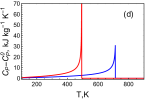 (a)-(b) Sponteanous shear strains, (c)-(d) excess specific heat, and (e)-(f) order parameter predicted from the fits obtained from Fig.