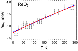 Temperature dependence of the M