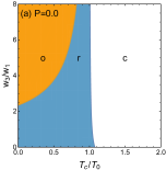 Schematic phase diagrams of the trifluoride (a) at ambient pressure and (b) with applied hydrostatic compression. All transition lines are of first-order. Here,