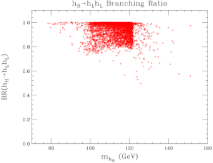 The top, middle and bottom plots give a scatter plot of