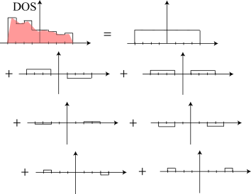 Decomposition procedure of DOS. Typical DOS is represented as red-shaded area.