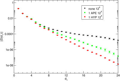 Localization of the unfiltered overlap and of the versions with one APE or HYP step. The data are for the matched ensembles (
