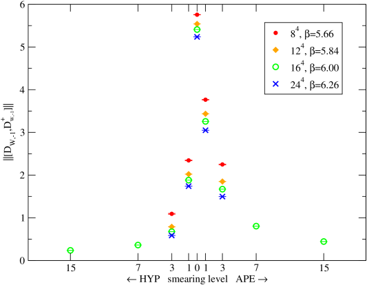 Non-normality (in lattice units) of the Wilson kernel, as defined in (