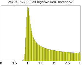 Distribution of all eigenvalues of