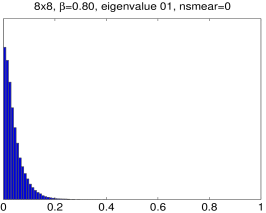 Distribution of the 1st eigenvalue of