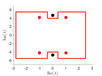 Three different steps in the construction of a homology basis. Left: The initial rectangle constructed for a path around the red eigenvalues. The black eigenvalues ended up on the inside of the cycle accidentally. Middle: The same curve, after the cut-out procedure. Right: The full homology basis, including the sheet changes and directions of the different cycles. The dashed and solid parts of the same cycle lie on the different sheets of the Riemann surface. The path to and from