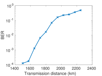 Bit error rate as a function of distance for the