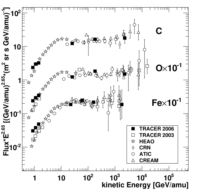 Differential energy spectra of carbon, oxygen, and iron (top to bottom). The spectra are multiplied by