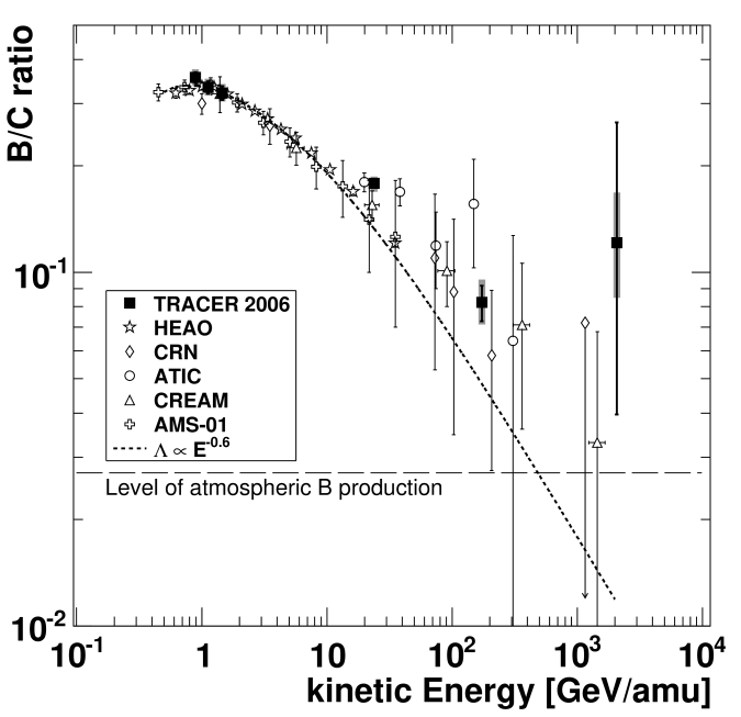 The boron-to-carbon abundance ratio as a function of kinetic energy per nucleon. Error bars are statistical (thin) and systematic (thick). A model corresponding to an escape path length