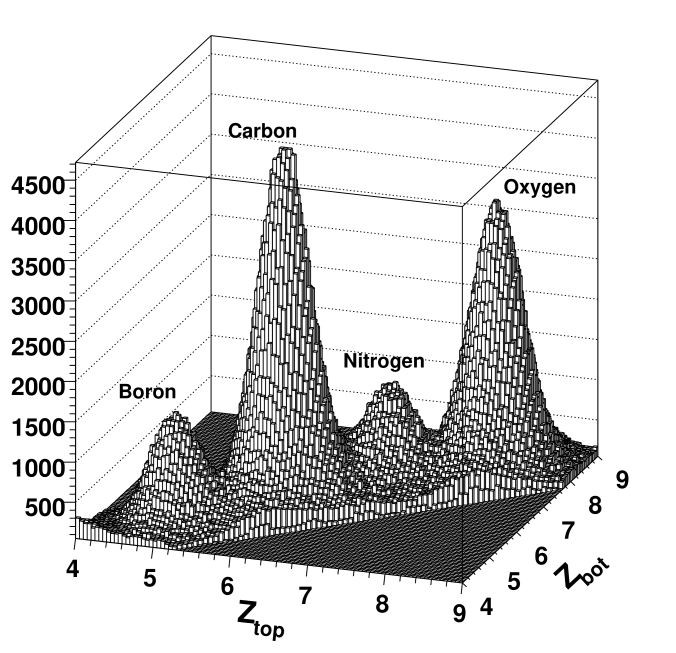 Two-dimensional charge distribution for light nuclei.