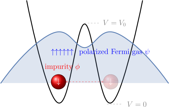 (color online) A schematic representation of the system. A single impurity is oscillating in a double well potential, Eq.(