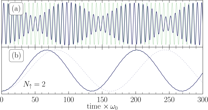 (color online) The figure shows oscillations of