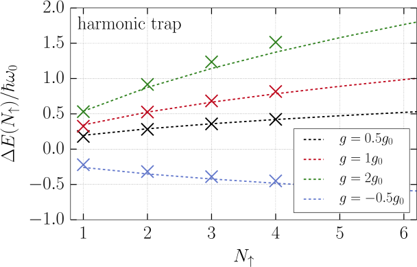 (color online) Polaron energy in a harmonic potential. Dashed lines show results obtained with McGuire formula adapted to a inhomogeneous geometry(