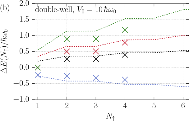(color online) Splitting of the first two energy levels in a double-well potential. Continuous lines show a result obtained with McGuire formula adapted to a inhomogeneous geometry(