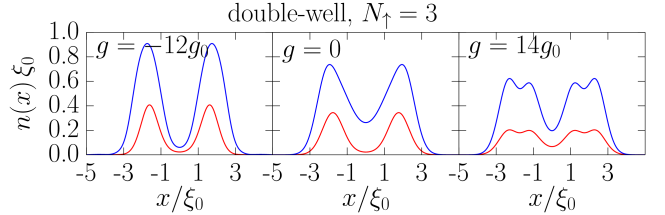 (color online) Example of densities of three fermions interacting with an impurity. It can be clearly seen, that initially noninteracting impurity undergoes a fermionization process, in which it becomes the fourth fermion. For definitions of the units, see Eq.(