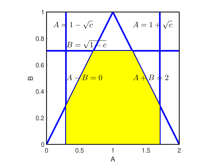 Blues solid lines are used to limit the range of A and B. Yellow area represents the feasible area. In this figure,