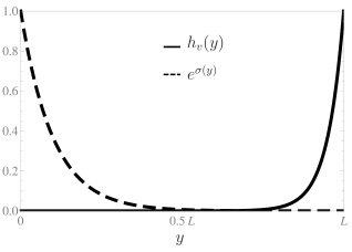 The left graph illustrates shapes of the background vev