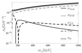 The above graphs show the annihilation cross-section