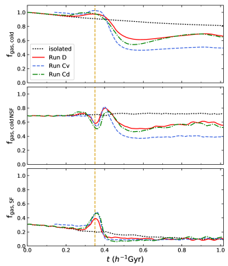 Time evolutions of the cold gas (cold non-star-forming gas + star-forming gas) fraction (top panel), cold non-star-forming gas fraction (middle panel), and star-forming gas fraction (bottom panel) from the three comparison runsD, Cv, and Cd (solid, dashed, and dot-dashed curves, respectively). The dashed curves for runCv are shifted along the