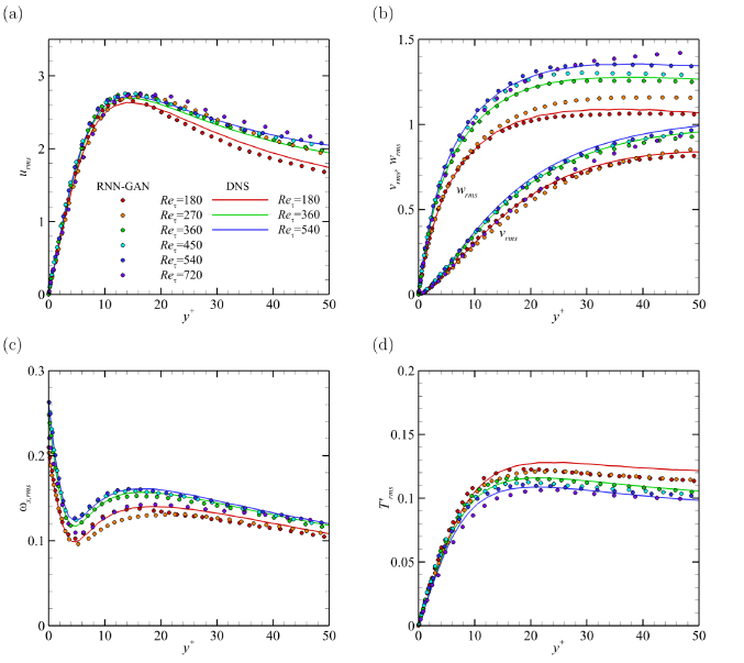 The rms profiles of (a) streamwise velocity, (b) vertical and spanwise velocity, (c) vorticity, and (d) temperature generated by RNN-GAN at various Reynolds numbers.