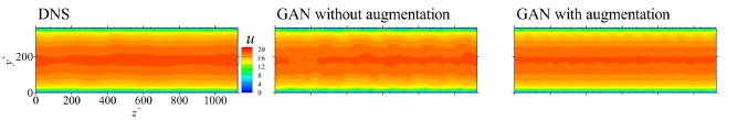 Pointwise-averaged streamwise velocity of DNS, GAN without augmentation schemes, and GAN with mirror- and spectral augmentation schemes at