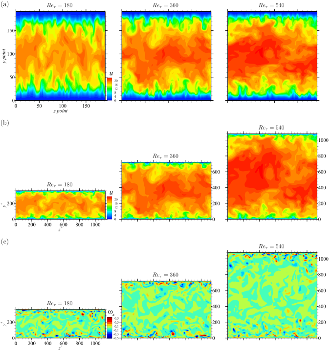 Collected data at three Reynolds numbers. (a) Streamwise velocity fields with grid index coordinates. (b) Streamwise velocity fields with physical wall coordinates. (c) Streamwise vorticity fields with physical wall coordinates. The vorticity is normalized by