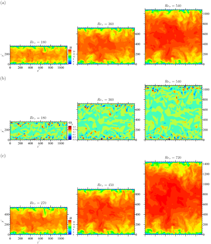 The generated fields by GAN at several Reynolds numbers. (a) and (b) are the streamwise velocity and vorticity fields normalized by