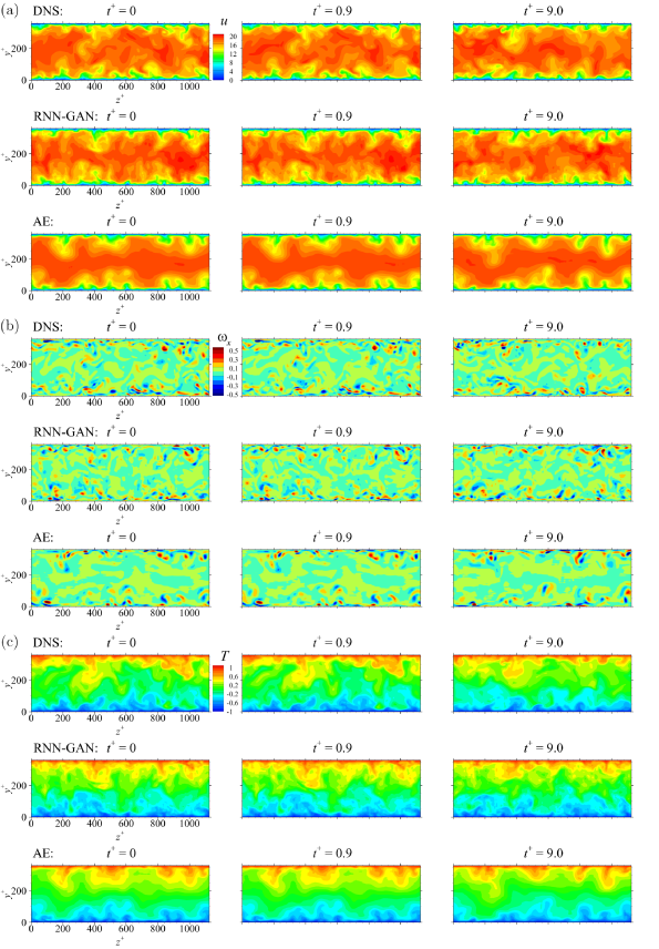 Time-dependently generated flow fields by RNN-GAN at