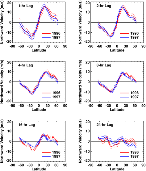 Meridional flow profiles for time lags from 1 to 24 hours. The measurements from the 1996 data are shown with the red line while the measurements from the 1997 data are shown with the blue line. The dotted lines indicate