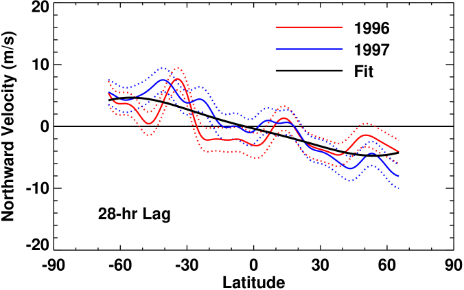 Meridional flow profiles for time lags of 28 hours. The measurements from the 1996 data are shown with the red line while the measurements from the 1997 data are shown with the blue line. The dotted lines indicate