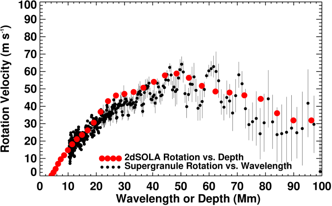 Equatorial zonal velocities as functions of cell wavelength and depth within the Sun. Zonal velocities as functions of wavelength from the 1996 MDI data in which the line-of-sight projection is divided out are shown with the small black circles. Zonal velocities as functions of depth from global helioseismology