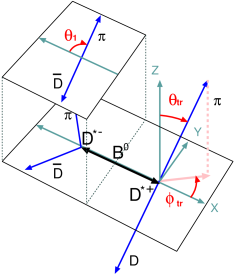 Definition of the angles in the transversity basis. Angle