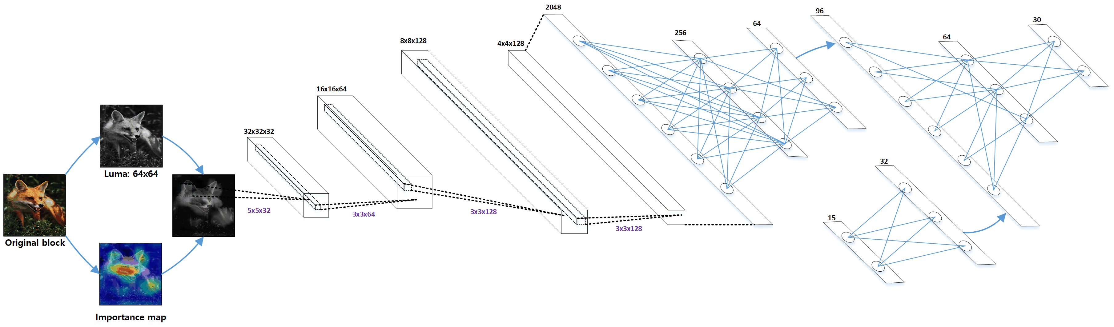 Structure of proposed Q-network. There are two input branches: current CTU part and global information part. The luminance and importance map of current block are concatenated in depth to represent the local information.