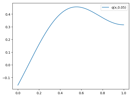 Solution of the homogeneous problem