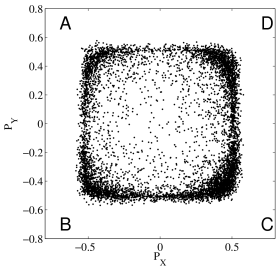Plot of the phonon partitioning parameter