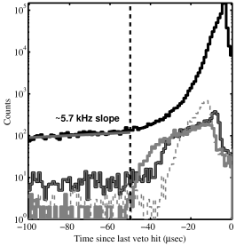 Histogram of time from last veto hit for Tower 1 at the Stanford Underground Facility. An excess above the 5.7-kHz rate expected for uncorrelated events is seen for times near zero. The cut at