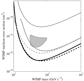 Experimental limits in the WIMP-nucleon cross-section versus WIMP mass parameter space for spin-independent interactions. The cross-section is normalized to a single nucleon. The region above the solid (dashed) black curves are excluded at 90% confidence by the current (initial) analysis of the CDMS-II Soudan WIMP search (Ge detectors). The upper thin black curve is the CDMS-II Soudan 90% C.L. exclusion limit for the Si detector. The solid gray curve is the EDELWEISS
