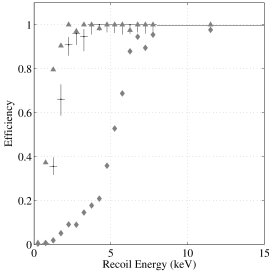 Phonon trigger efficiencies for some of the ZIP detectors. Black dots with error bars show the trigger efficiency for the detector Z3 (Ge). The other points are plotted without error bars to avoid confusion. Triangles correspond to the trigger efficiency for Z5 (Ge), and diamonds correspond to the efficiency of Z4 (Si) which has the worst efficiency of all the TowerI ZIPs.