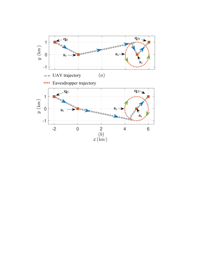 The optimized UAV trajectories for the eavesdropper moves anticlockwise (a) and clockwise (b) around the legitimate receiver with radius 1 km. The achieved system rate (c) and the corresponding cruising speed (d) via joint trajectory and resource allocation design to enhance the physical layer security in UAV-aided wireless communication scenarios.