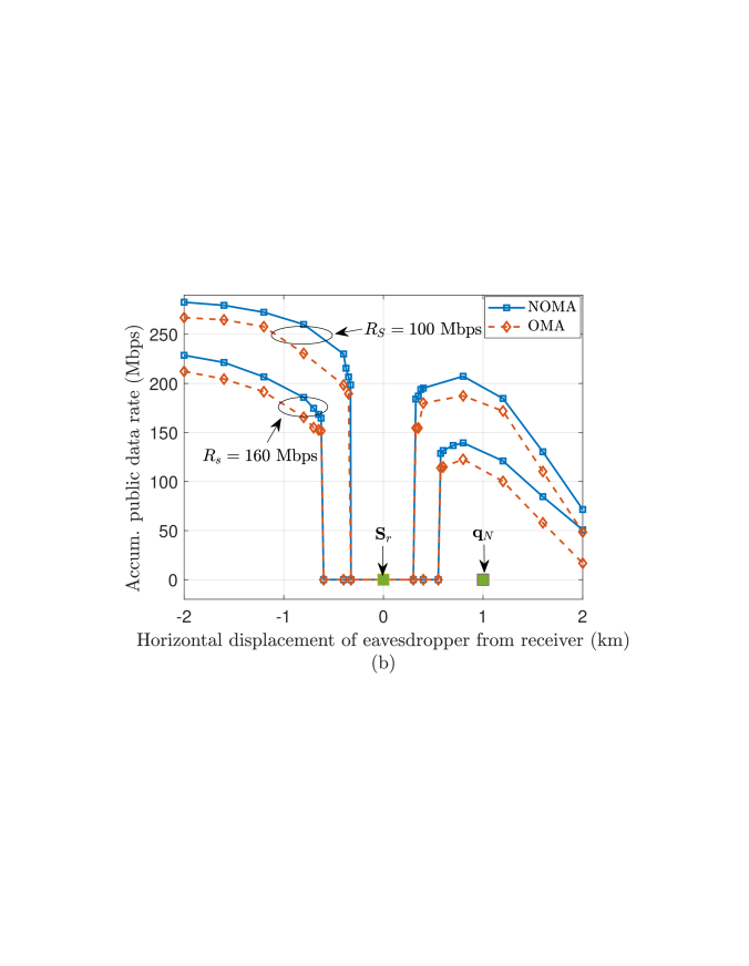(a): The rate region achieved by NOMA and OMA with different maximum cruising durations. (b): The accumulated data for the internal eavesdropper versus its displacement with different accumulated confidential data rate targets.