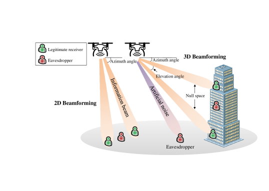 Illustration of the multi-antenna beamforming technique for enhancing physical layer security.