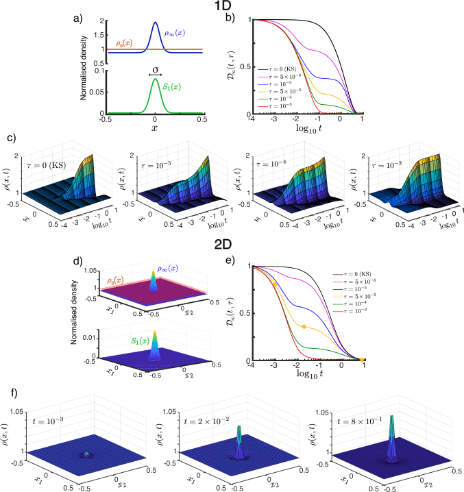 Transient population dynamics in nonlocal search with the ON model in the one-dimensional (a–c) and two-dimensional (d–f) cases. a) The searchers are initially uniformly distributed with