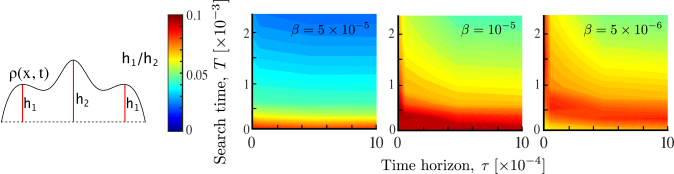 Multimodality as a result of agent interaction. The relative prominence of the smaller modes
